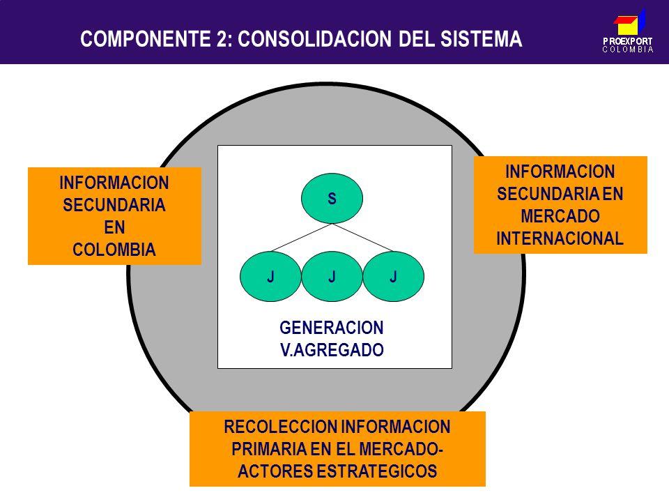 PROEXPORT C O L O M B I A COMPONENTE 2: CONSOLIDACION DEL SISTEMA JJJ S RECOLECCION INFORMACION PRIMARIA EN EL MERCADO- ACTORES ESTRATEGICOS INFORMACI