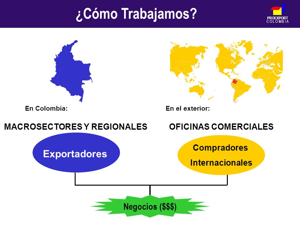 PROEXPORT C O L O M B I A En Colombia:En el exterior: MACROSECTORES Y REGIONALESOFICINAS COMERCIALES Exportadores Compradores Internacionales ¿Cómo Tr