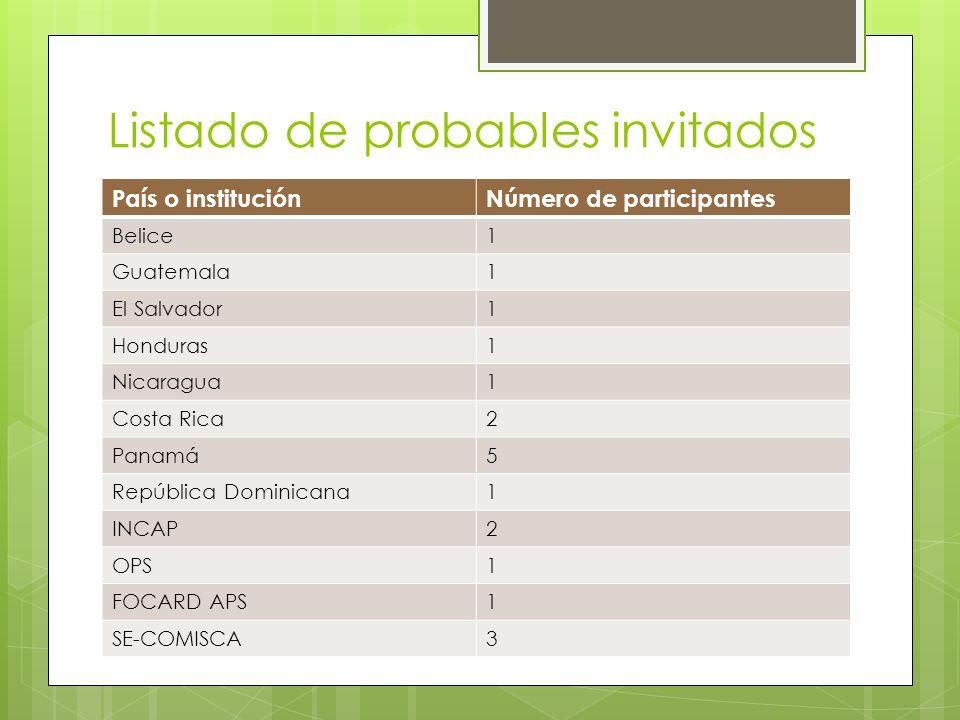 Listado de probables invitados País o instituciónNúmero de participantes Belice1 Guatemala1 El Salvador1 Honduras1 Nicaragua1 Costa Rica2 Panamá5 Repú