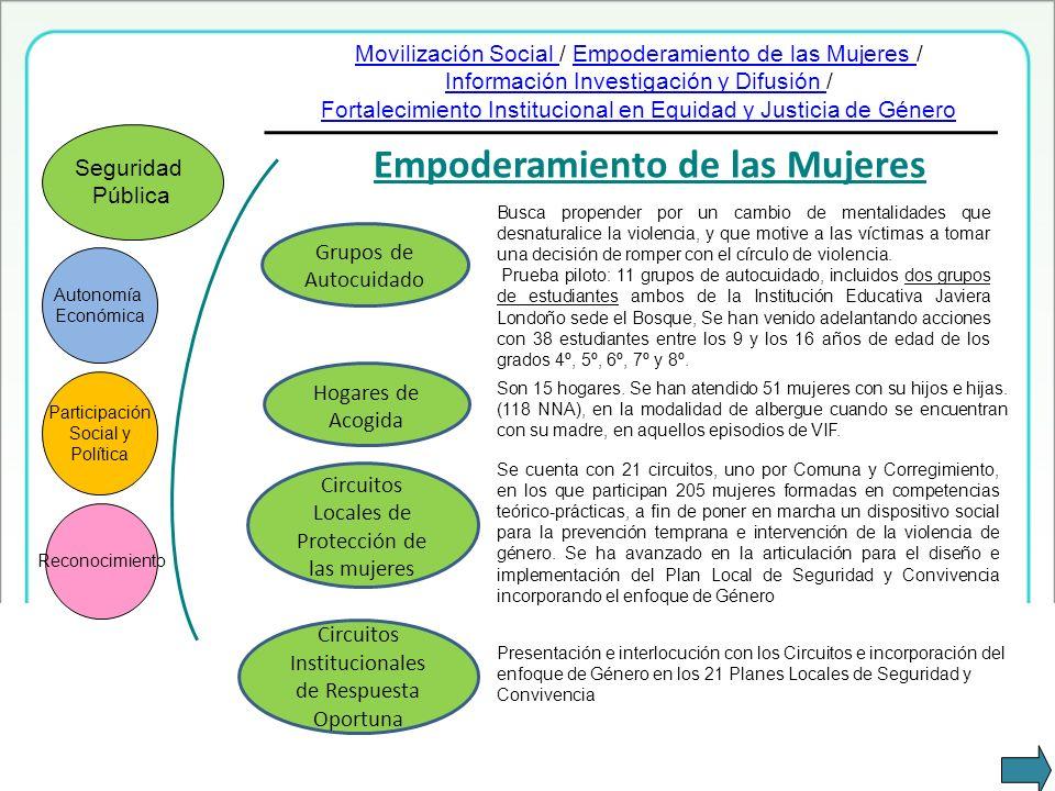 Empoderamiento de las Mujeres Circuitos Locales de Protección de las mujeres Hogares de Acogida Grupos de Autocuidado Autonomía Económica Participació