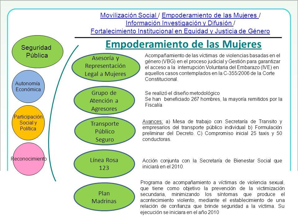 Empoderamiento de las Mujeres Línea Rosa 123 Autonomía Económica Participación Social y Política Reconocimiento Seguridad Pública Grupo de Atención a