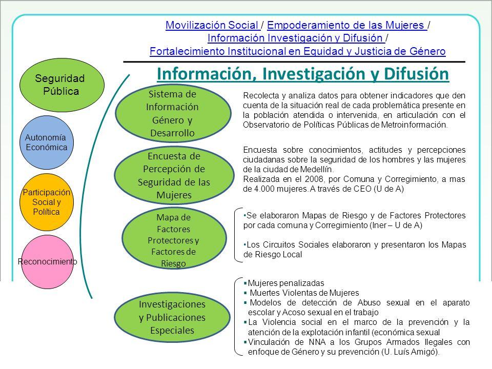 Información, Investigación y Difusión Autonomía Económica Participación Social y Política Reconocimiento Seguridad Pública Mapa de Factores Protectore