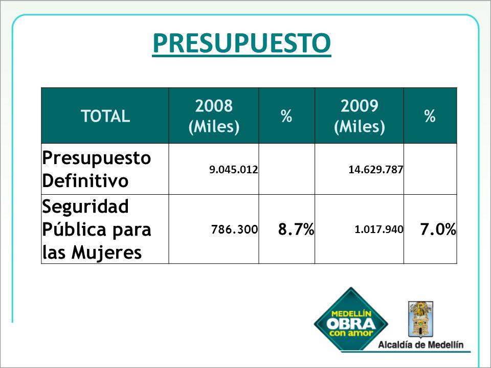 PRESUPUESTO TOTAL 2008 (Miles) % 2009 (Miles) % Presupuesto Definitivo 9.045.01214.629.787 Seguridad Pública para las Mujeres 786.300 8.7% 1.017.940 7