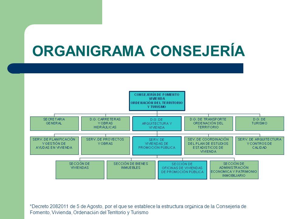 ORGANIGRAMA CONSEJERÍA *Decreto 2082011 de 5 de Agosto, por el que se establece la estructura org á nica de la Consejeria de Fomento, Vivienda, Ordena
