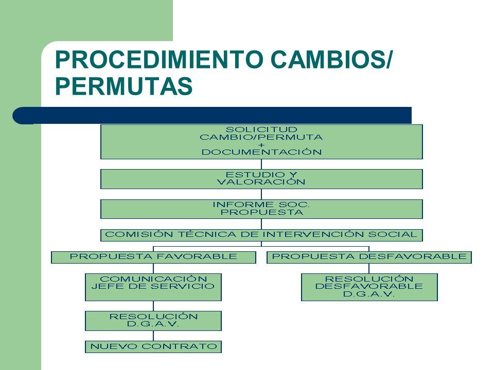 PROCEDIMIENTO CAMBIOS/ PERMUTAS