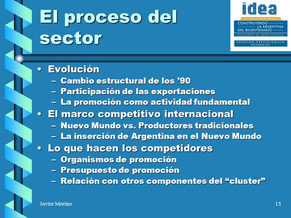 Javier Merino15 El proceso del sector EvoluciónEvolución –Cambio estructural de los 90 –Participación de las exportaciones –La promoción como actividad fundamental El marco competitivo internacionalEl marco competitivo internacional –Nuevo Mundo vs.