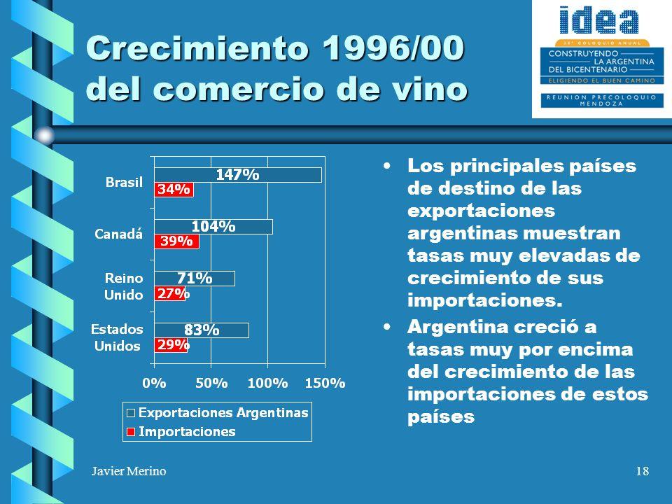 Javier Merino18 Crecimiento 1996/00 del comercio de vino Los principales países de destino de las exportaciones argentinas muestran tasas muy elevadas de crecimiento de sus importaciones.