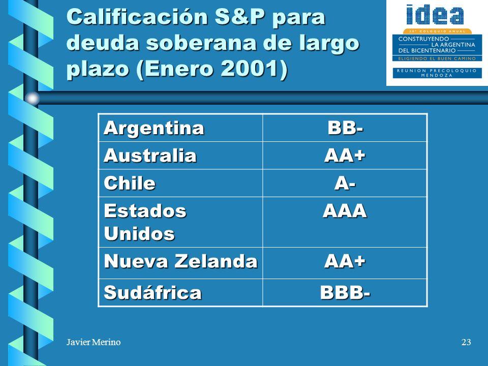 Javier Merino23 Calificación S&P para deuda soberana de largo plazo (Enero 2001) ArgentinaBB- AustraliaAA+ ChileA- Estados Unidos AAA Nueva Zelanda AA