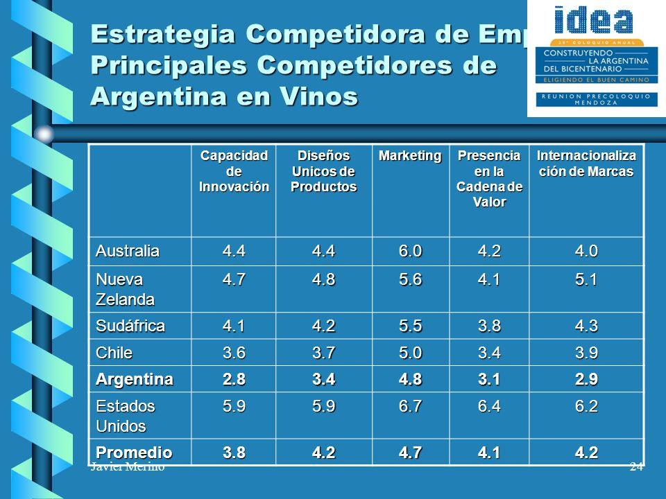 Javier Merino24 Estrategia Competidora de Empresas Principales Competidores de Argentina en Vinos Capacidad de Innovación Diseños Unicos de Productos Marketing Presencia en la Cadena de Valor Internacionaliza ción de Marcas Australia4.44.46.04.24.0 Nueva Zelanda 4.74.85.64.15.1 Sudáfrica4.14.25.53.84.3 Chile3.63.75.03.43.9 Argentina2.83.44.83.12.9 Estados Unidos 5.95.96.76.46.2 Promedio3.84.24.74.14.2