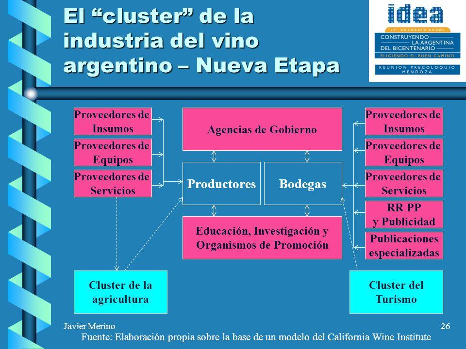 Javier Merino26 El cluster de la industria del vino argentino – Nueva Etapa ProductoresBodegas Agencias de Gobierno Educación, Investigación y Organis