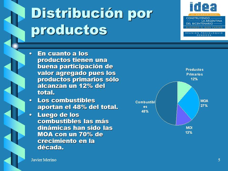 Javier Merino5 Distribución por productos En cuanto a los productos tienen una buena participación de valor agregado pues los productos primarios sólo alcanzan un 12% del total.En cuanto a los productos tienen una buena participación de valor agregado pues los productos primarios sólo alcanzan un 12% del total.