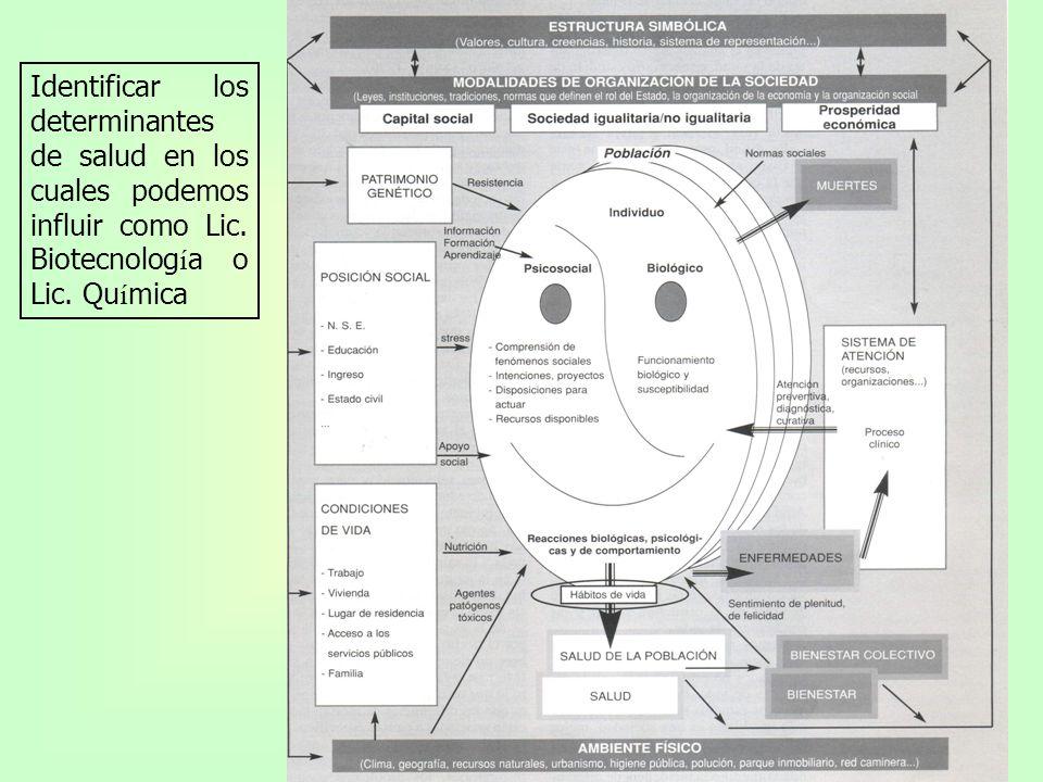 Identificar los determinantes de salud en los cuales podemos influir como Lic.