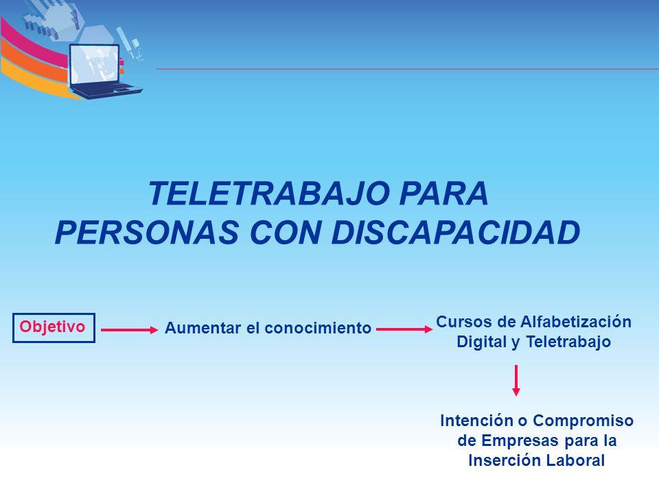 TELETRABAJO PARA PERSONAS CON DISCAPACIDAD Objetivo Aumentar el conocimiento Cursos de Alfabetización Digital y Teletrabajo Intención o Compromiso de