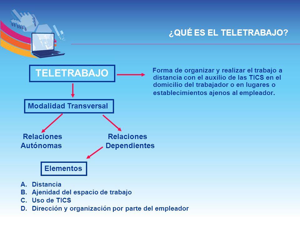 ¿QUÉ ES EL TELETRABAJO? TELETRABAJO Forma de organizar y realizar el trabajo a distancia con el auxilio de las TICS en el domicilio del trabajador o e