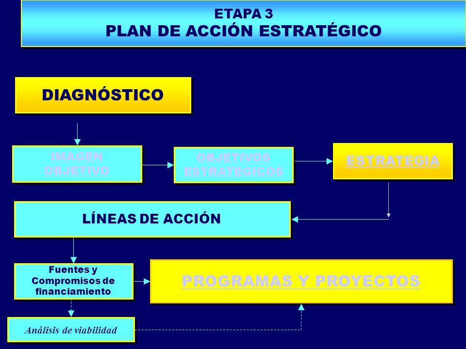 DIAGNÓSTICO IMAGEN OBJETIVO IMAGEN OBJETIVO OBJETIVOS ESTRATEGICOS OBJETIVOS ESTRATEGICOS ESTRATEGIA LÍNEAS DE ACCIÓN Fuentes y Compromisos de financi