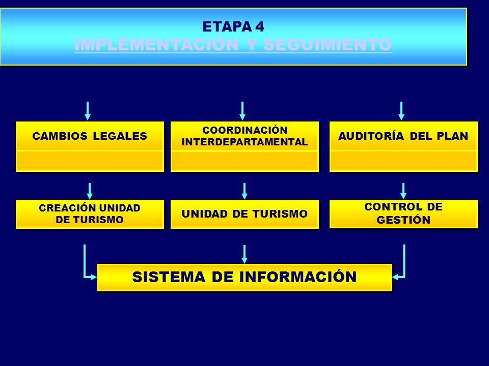 CREACIÓN UNIDAD DE TURISMO CREACIÓN UNIDAD DE TURISMO UNIDAD DE TURISMO CONTROL DE GESTIÓN CAMBIOS LEGALES COORDINACIÓN INTERDEPARTAMENTAL COORDINACIÓ