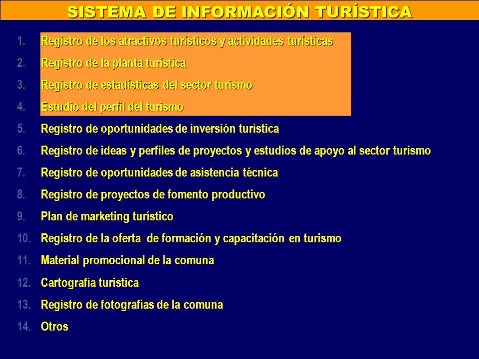 SISTEMA DE INFORMACIÓN TURÍSTICA 1.Registro de los atractivos turísticos y actividades turísticas 2.Registro de la planta turística 3.Registro de esta