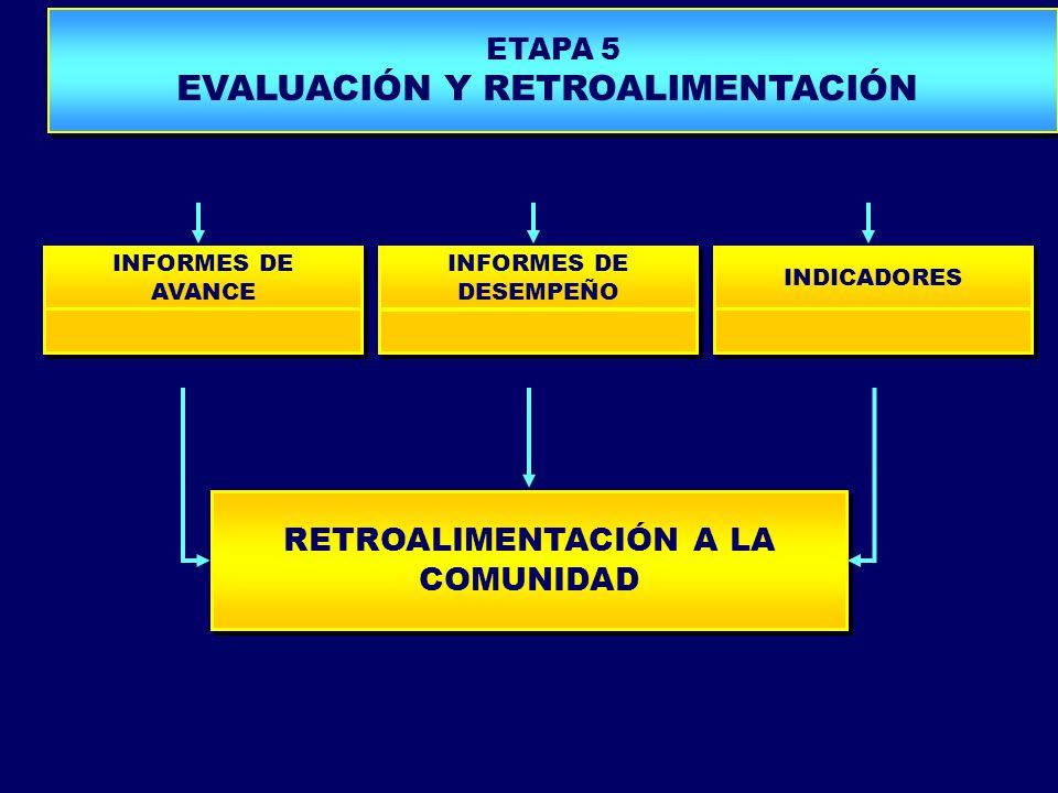INFORMES DE AVANCE INFORMES DE DESEMPEÑO INDICADORES PROPUESTA DE MODELO PLANIFICACIÓN TURÍSTICA ETAPA 5 EVALUACIÓN Y RETROALIMENTACIÓN ETAPA 5 EVALUA