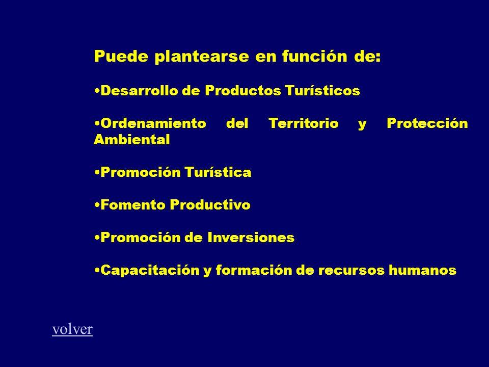 Puede plantearse en función de: Desarrollo de Productos Turísticos Ordenamiento del Territorio y Protección Ambiental Promoción Turística Fomento Prod