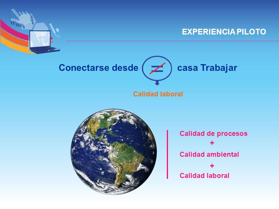EXPERIENCIA PILOTO Calidad de procesos Calidad ambiental Calidad laboral + + Conectarse desde casa Trabajar Calidad laboral