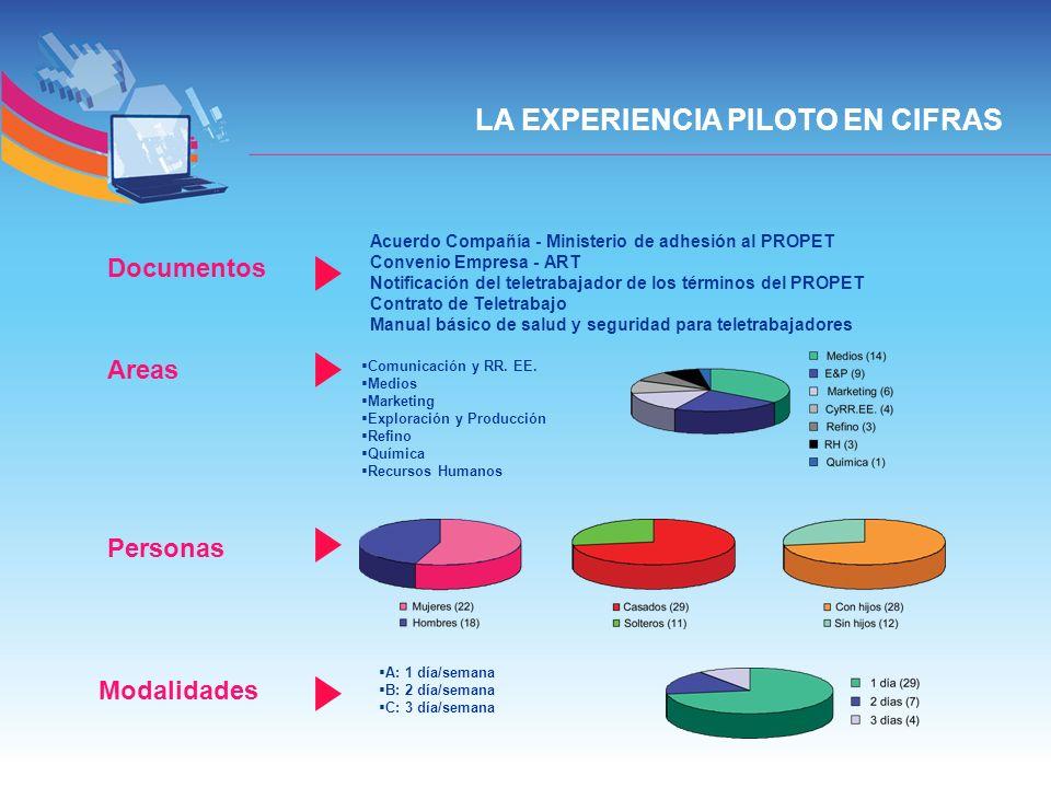 LA EXPERIENCIA PILOTO EN CIFRAS Documentos Acuerdo Compañía - Ministerio de adhesión al PROPET Convenio Empresa - ART Notificación del teletrabajador