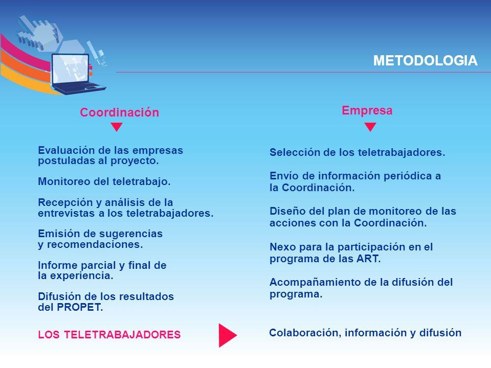 METODOLOGIA Evaluación de las empresas postuladas al proyecto. Monitoreo del teletrabajo. Recepción y análisis de la entrevistas a los teletrabajadore