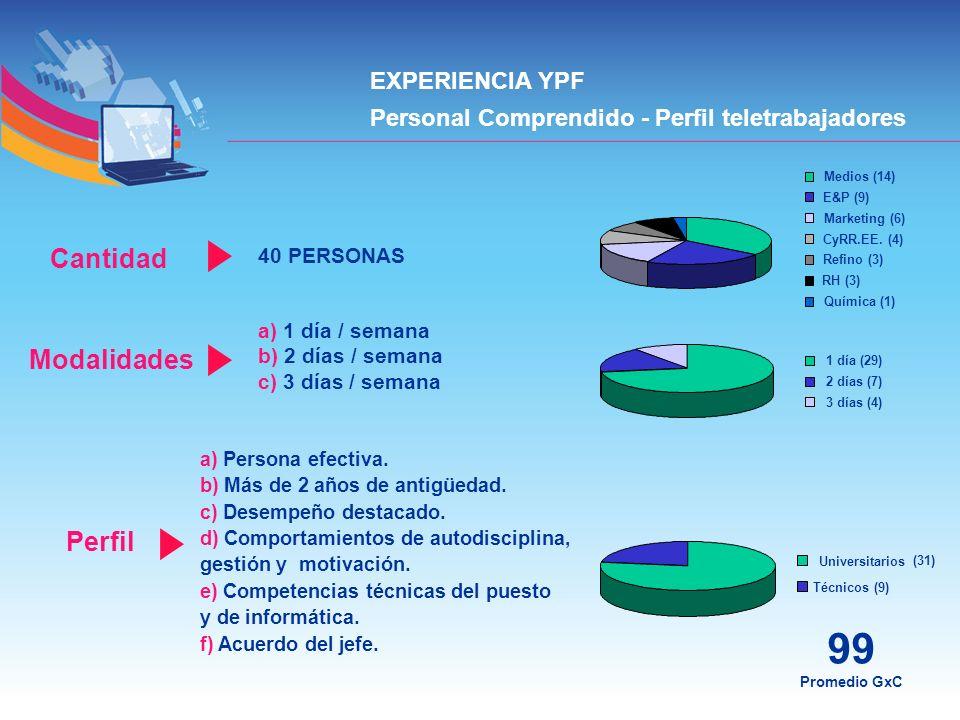 EXPERIENCIA YPF Personal Comprendido - Perfil teletrabajadores 99 Promedio GxC 40 PERSONAS Medios (14) E&P (9) Marketing (6) CyRR.EE. (4) Refino (3) R