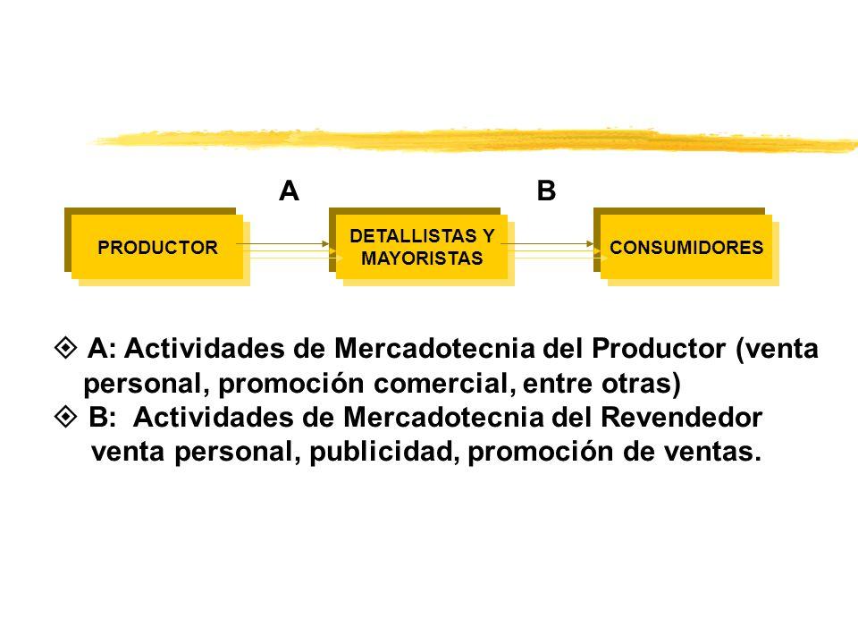 PRODUCTORCONSUMIDORES DETALLISTAS Y MAYORISTAS AB A: Actividades de Mercadotecnia del Productor (venta personal, promoción comercial, entre otras) B: