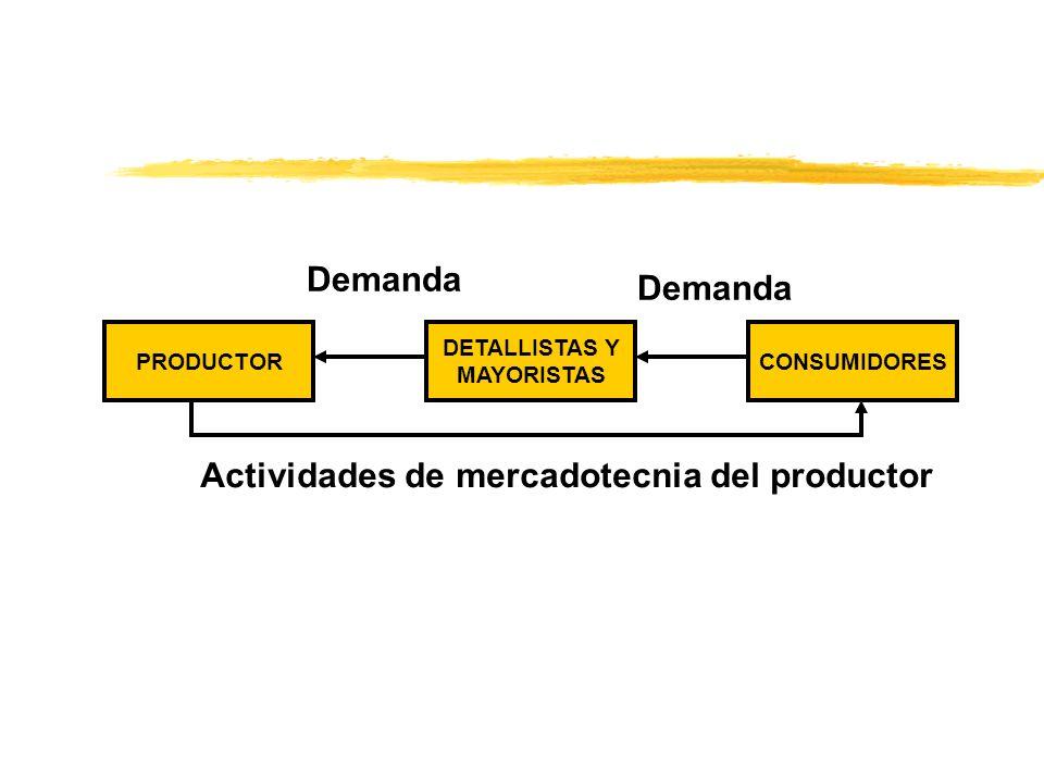 PRODUCTORCONSUMIDORES DETALLISTAS Y MAYORISTAS Demanda Actividades de mercadotecnia del productor
