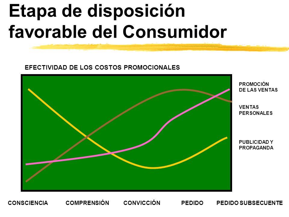 Etapa de disposición favorable del Consumidor CONSCIENCIACOMPRENSIÓNCONVICCIÓNPEDIDO PEDIDO SUBSECUENTE PROMOCIÓN DE LAS VENTAS VENTAS PERSONALES PUBL