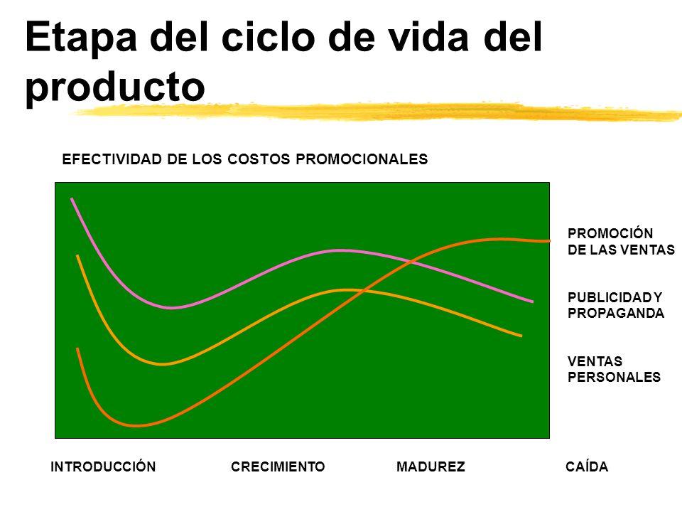 Etapa del ciclo de vida del producto INTRODUCCIÓN CRECIMIENTO MADUREZ CAÍDA PROMOCIÓN DE LAS VENTAS PUBLICIDAD Y PROPAGANDA VENTAS PERSONALES EFECTIVI