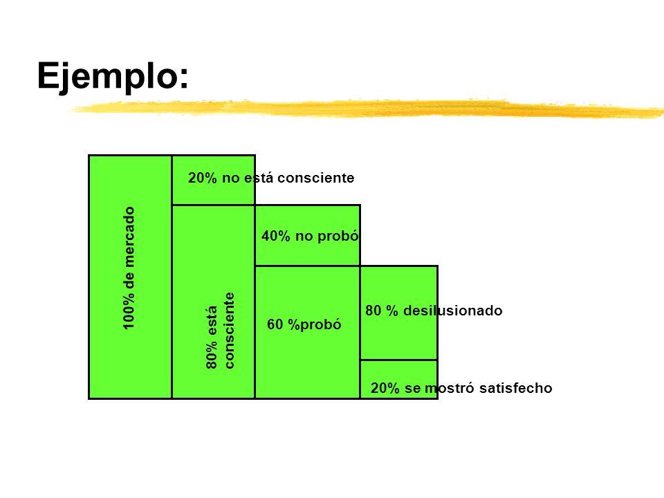 Ejemplo: 100% de mercado 20% no está consciente 80% está consciente 40% no probó 60 %probó 80 % desilusionado 20% se mostró satisfecho
