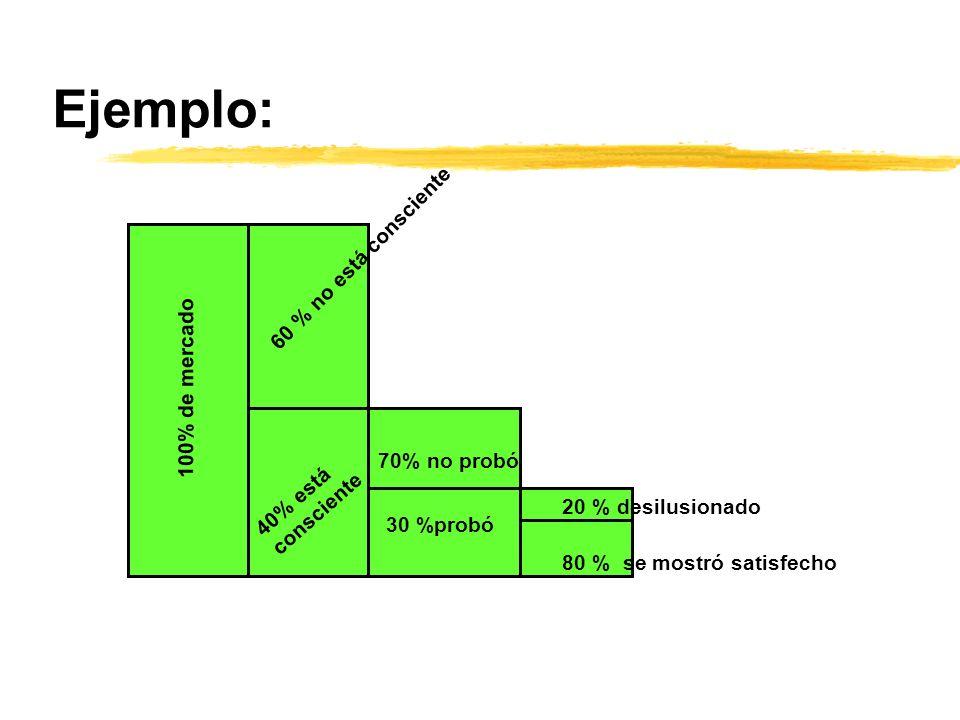 100% de mercado 60 % no está consciente 40% está consciente 70% no probó 30 %probó 20 % desilusionado 80 % se mostró satisfecho Ejemplo: