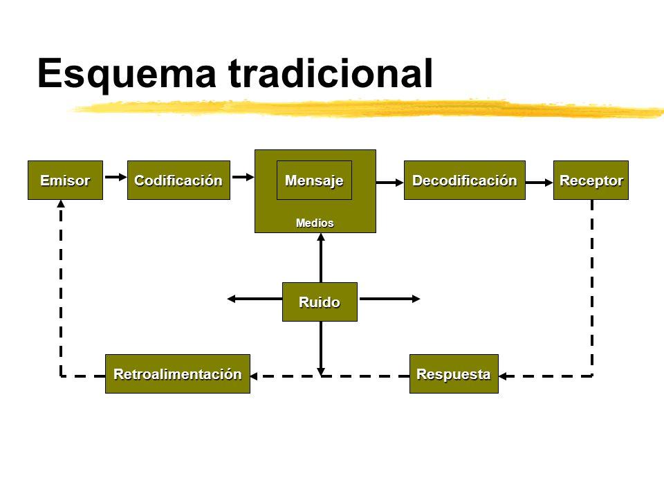 Medios Esquema tradicional Emisor Mensaje Receptor Decodificación Codificación Retroalimentación Respuesta Ruido