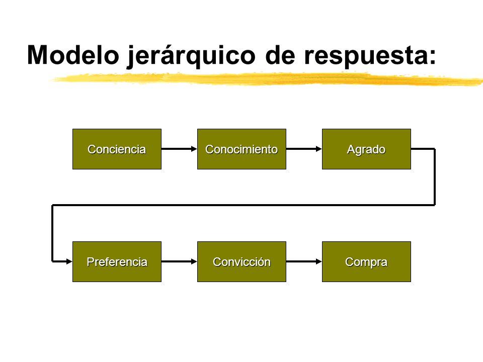 Modelo jerárquico de respuesta: Conciencia Agrado Conocimiento Preferencia Convicción Compra
