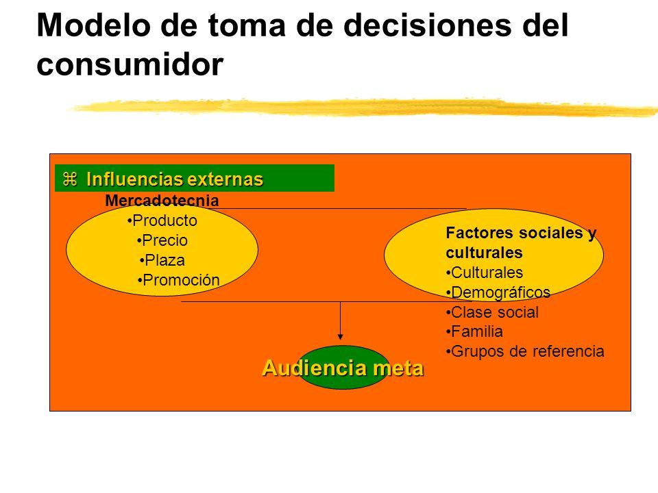 Modelo de toma de decisiones del consumidor zInfluencias externas Factores sociales y culturales Culturales Demográficos Clase social Familia Grupos d