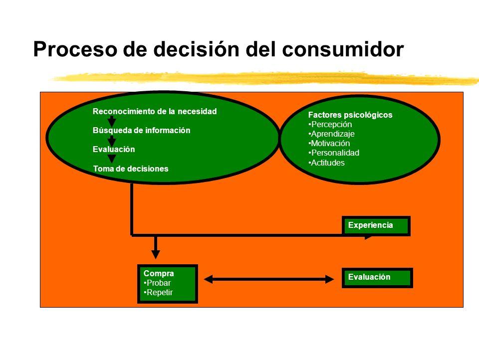 Proceso de decisión del consumidor Experiencia Evaluación Compra Probar Repetir Factores psicológicos Percepción Aprendizaje Motivación Personalidad A