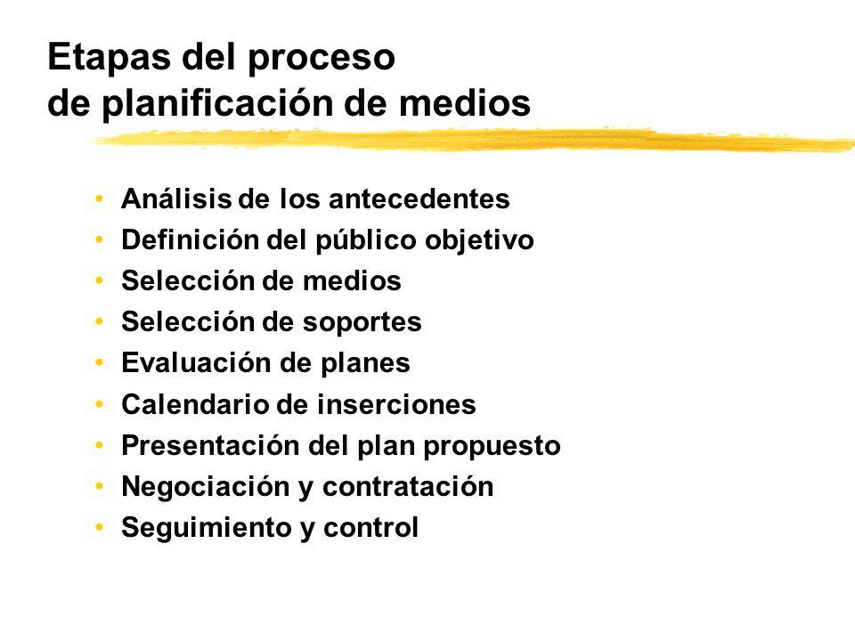 Etapas del proceso de planificación de medios Análisis de los antecedentes Definición del público objetivo Selección de medios Selección de soportes E