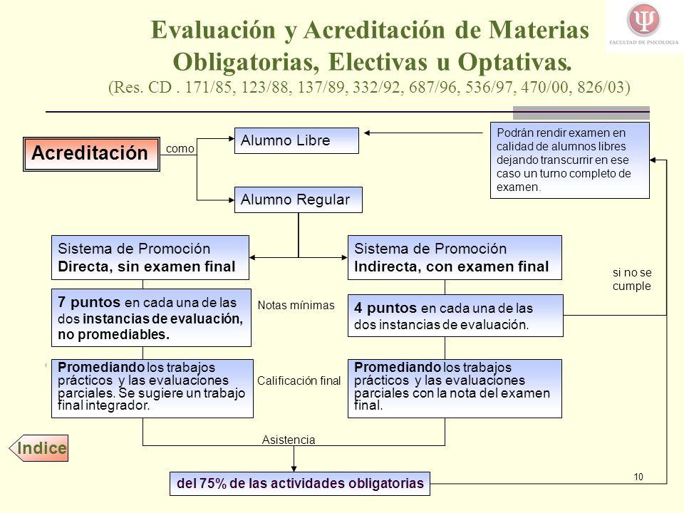 10 Evaluación y Acreditación de Materias Obligatorias, Electivas u Optativas.