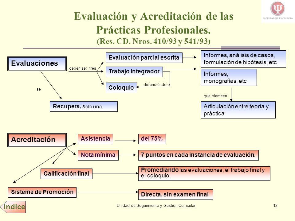 Unidad de Seguimiento y Gestión Curricular12 Evaluación y Acreditación de las Prácticas Profesionales.