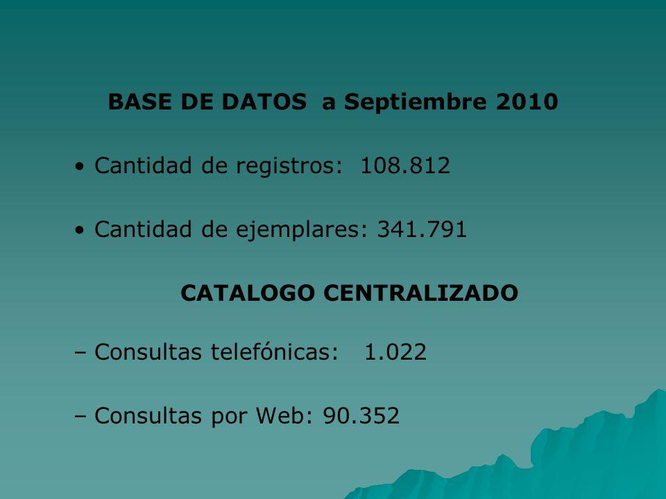 BASE DE DATOS a Septiembre 2010 Cantidad de registros: 108.812 Cantidad de ejemplares: 341.791 CATALOGO CENTRALIZADO – –Consultas telefónicas: 1.022 –