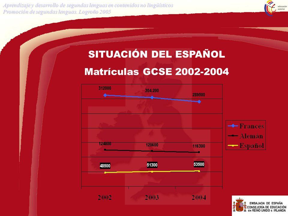 SITUACIÓN DEL ESPAÑOL Matrículas GCSE 2002-2004 Aprendizaje y desarrollo de segundas lenguas en contenidos no lingüísticos Promoción de segundas lengu