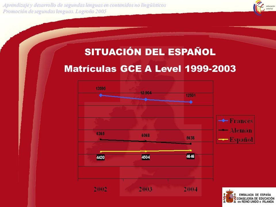 SITUACIÓN DEL ESPAÑOL Matrículas GCE A Level 1999-2003 Aprendizaje y desarrollo de segundas lenguas en contenidos no lingüísticos Promoción de segunda