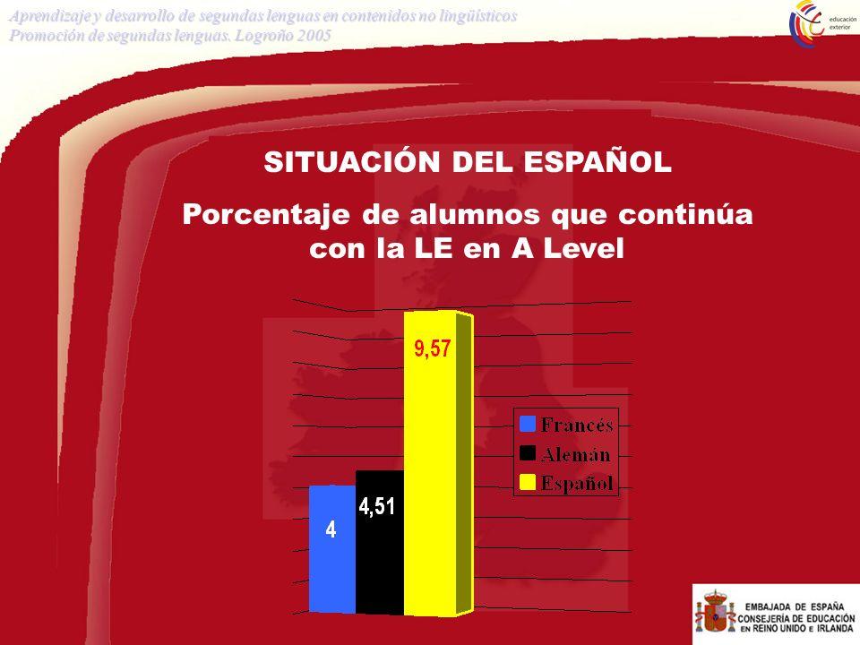 SITUACIÓN DEL ESPAÑOL Porcentaje de alumnos que continúa con la LE en A Level Aprendizaje y desarrollo de segundas lenguas en contenidos no lingüístic