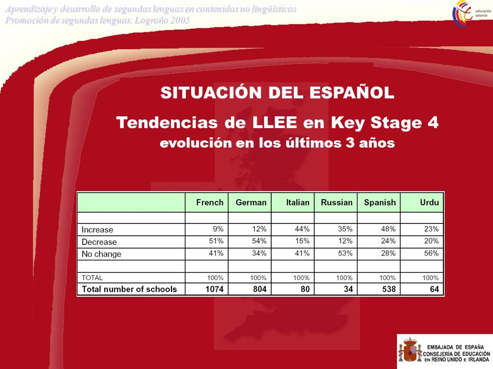 SITUACIÓN DEL ESPAÑOL Tendencias de LLEE en Key Stage 4 evolución en los últimos 3 años Aprendizaje y desarrollo de segundas lenguas en contenidos no