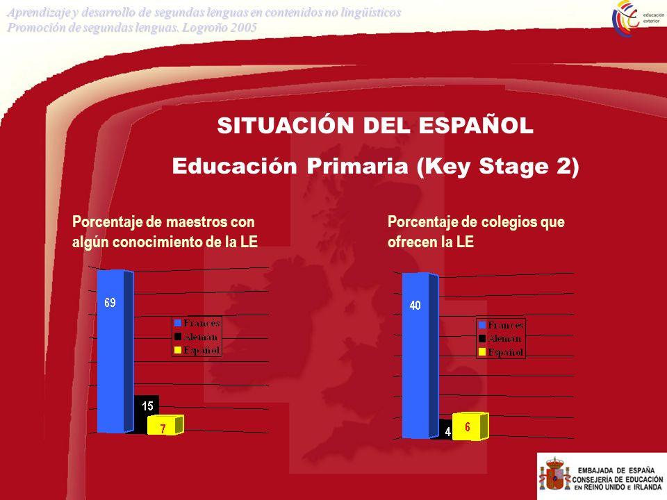 SITUACIÓN DEL ESPAÑOL Educación Primaria (Key Stage 2) Porcentaje de maestros con algún conocimiento de la LE Porcentaje de colegios que ofrecen la LE