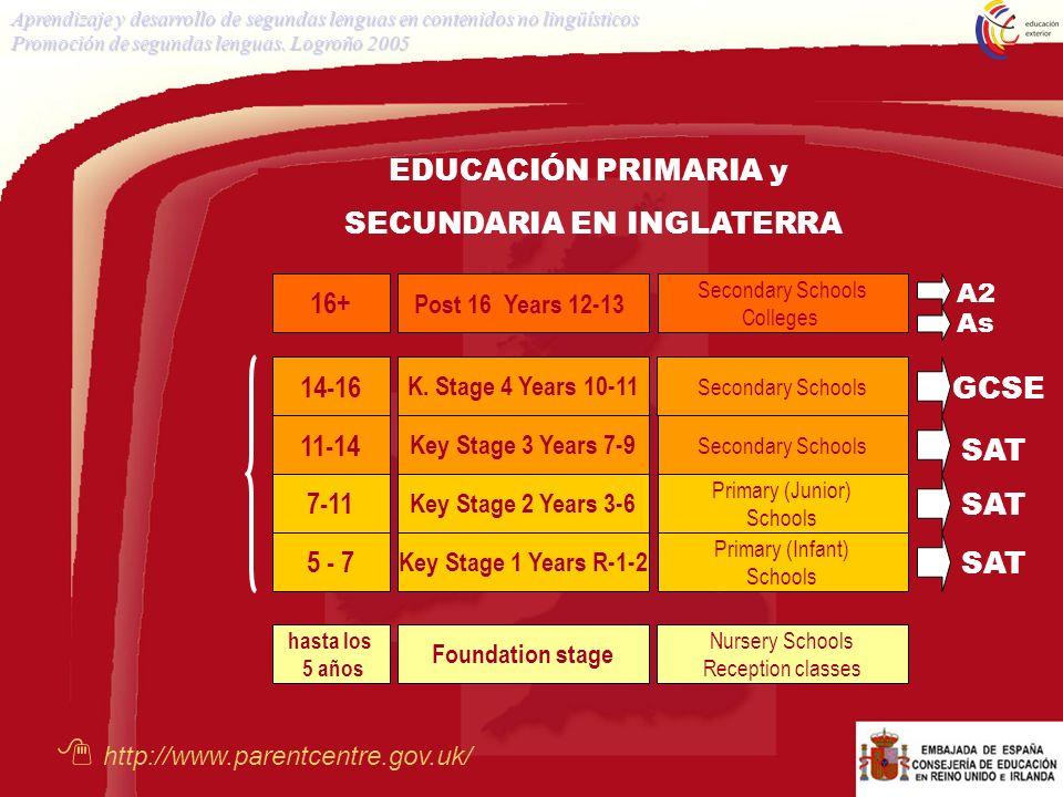 hasta los 5 años 5 - 7 7-11 11-14 14-16 16+ Foundation stage Key Stage 1 Years R-1-2 Key Stage 2 Years 3-6 Key Stage 3 Years 7-9 K. Stage 4 Years 10-1