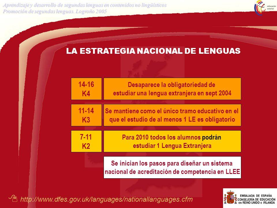 SITUACIÓN DEL ESPAÑOL Educación Primaria (Key Stage 2) Porcentaje de maestros con algún conocimiento de la LE Porcentaje de colegios que ofrecen la LE Aprendizaje y desarrollo de segundas lenguas en contenidos no lingüísticos Promoción de segundas lenguas.