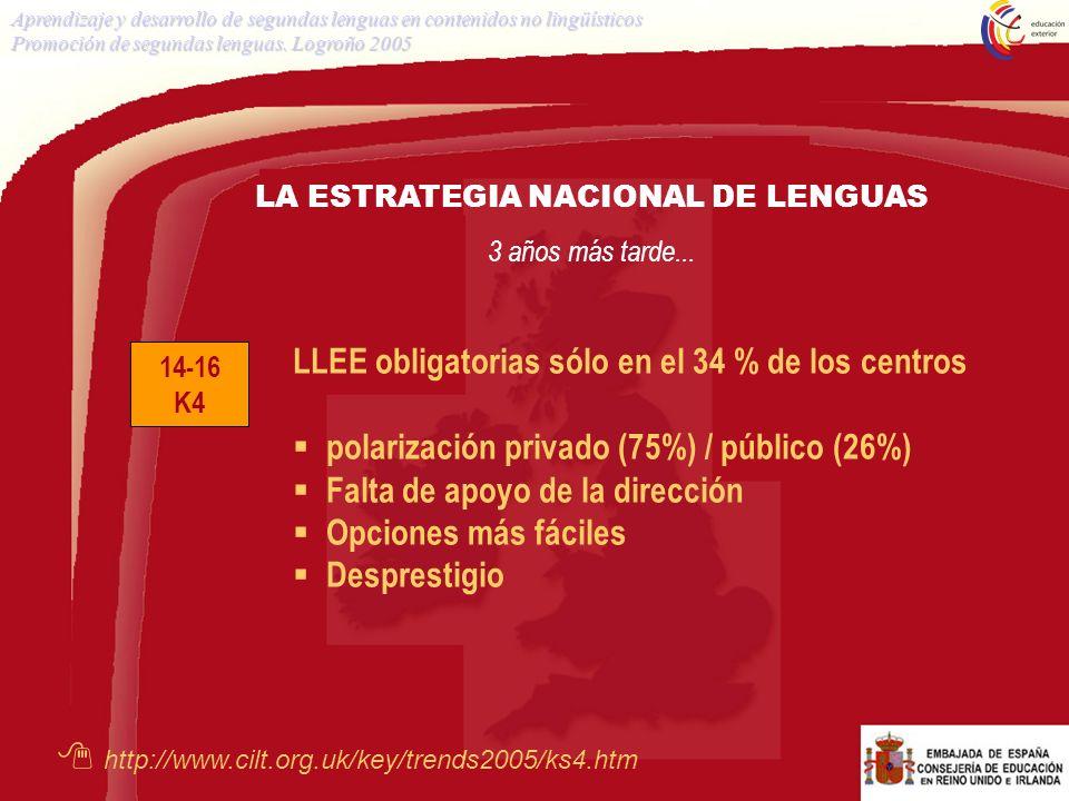 14-16 K4 LLEE obligatorias sólo en el 34 % de los centros polarización privado (75%) / público (26%) Falta de apoyo de la dirección Opciones más fácil