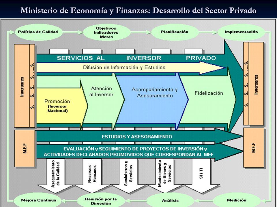 10 Ministerio de Economía y Finanzas: Desarrollo del Sector Privado